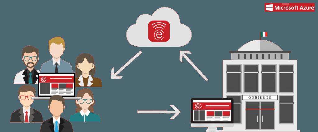 e-gobierno-tesoreria-virtual-microsoft-azure